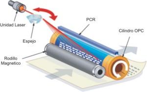 funcionamiento-impresora-laser